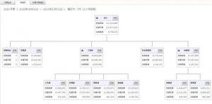 組織図の設計|給与設計Pro