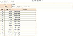手当等級一覧表/基本給(年齢給) 給与設計Pro