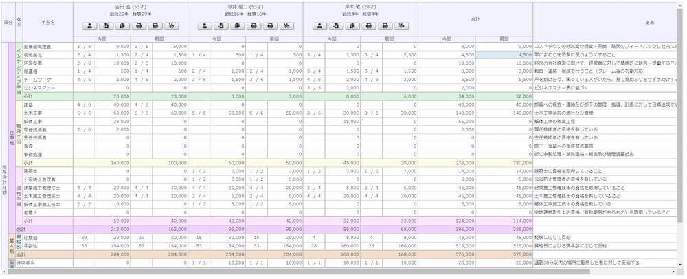 給与の評価|給与設計Pro
