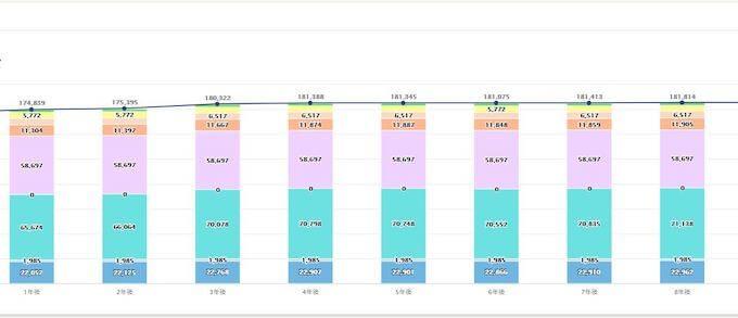 人件費伸び率グラフ|給与設計Pro